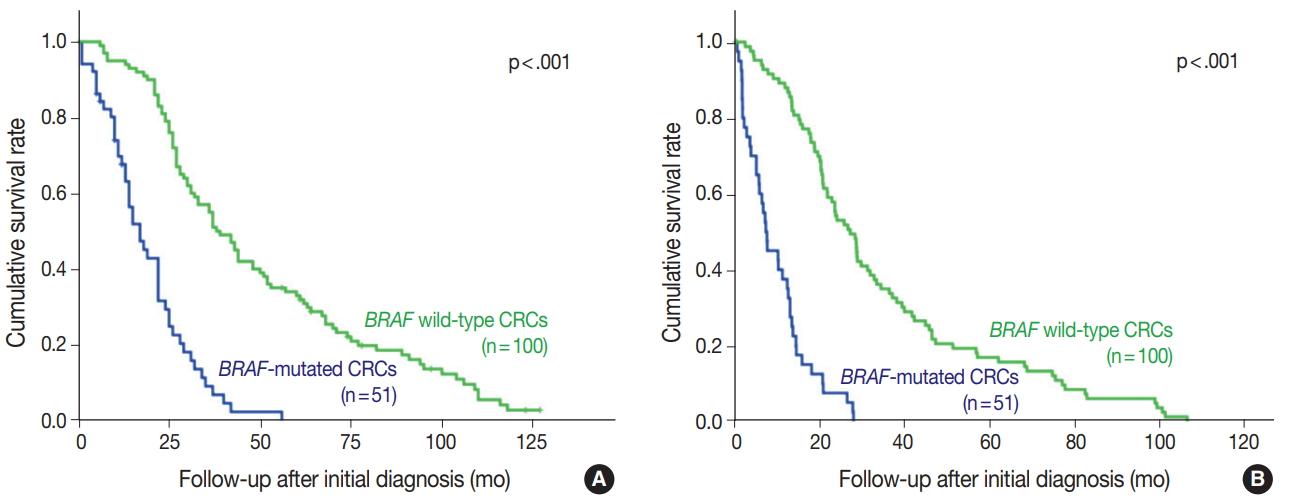 Utility Of Braf Ve1 Immunohistochemistry As A Screening Tool For Colorectal Cancer Harboring Braf V600e Mutation